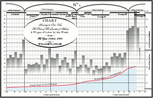 william-playfair-wheat-excel